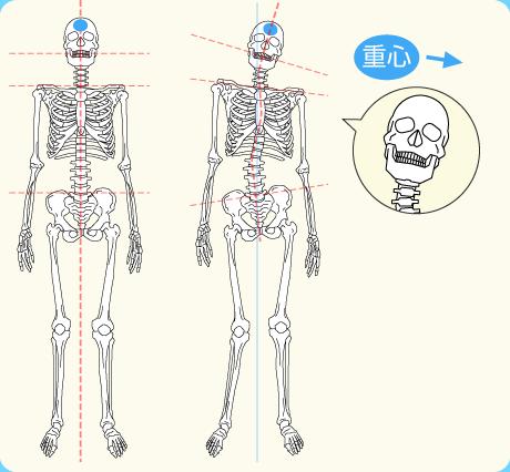 片側 重心 に対する画像結果